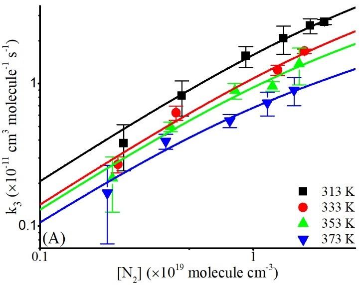 Figure 5A - kinetics of addition reaction
