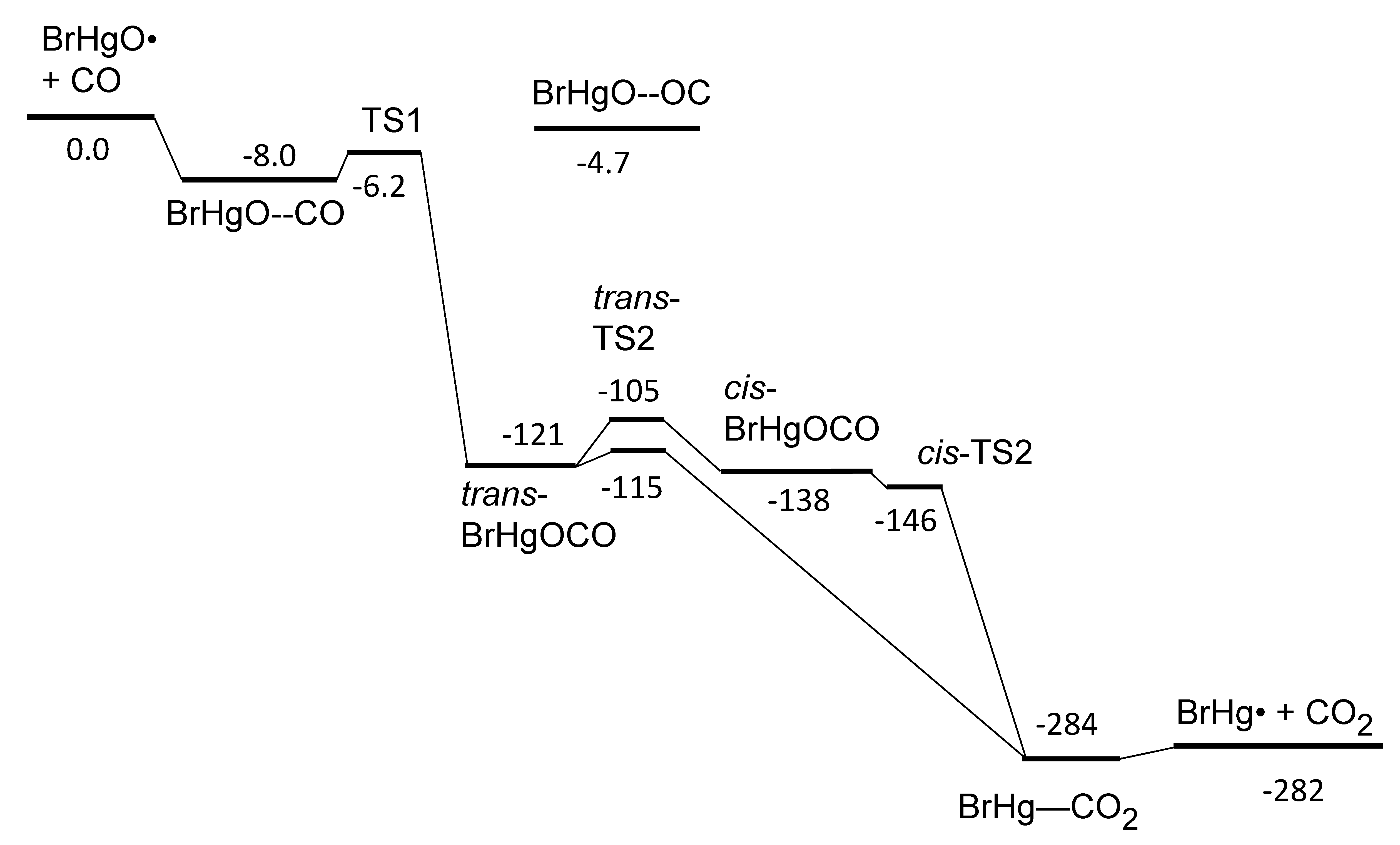 PE Profile of BrHgO + CO